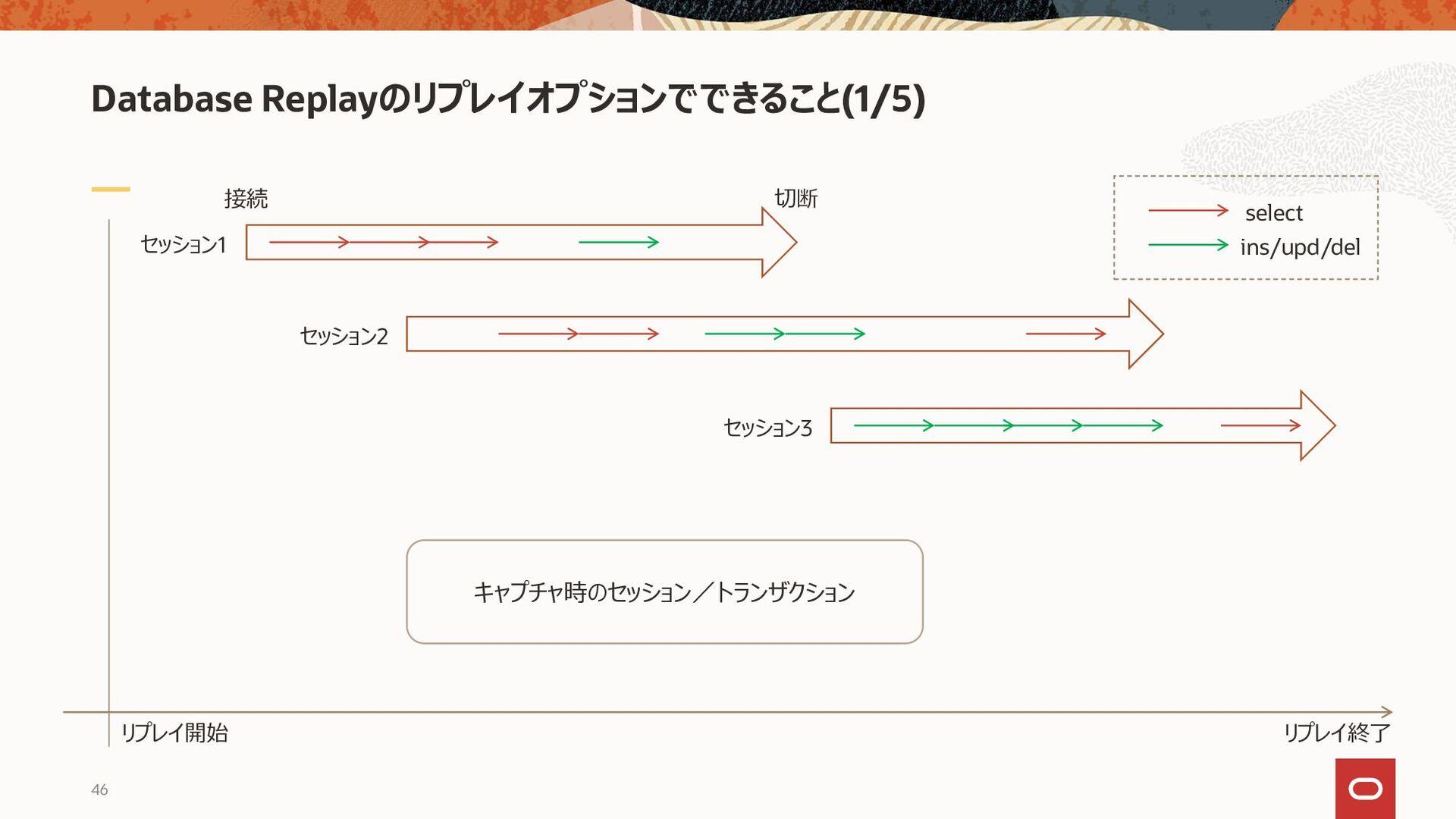 Database Replayのリプレイオプションでできること(2/5) 接続 切断 リプレイ...