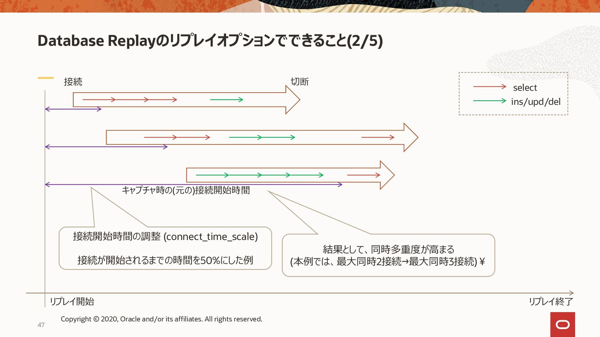 Database Replayのリプレイオプションでできること(3/5) 接続 切断 リプレイ...