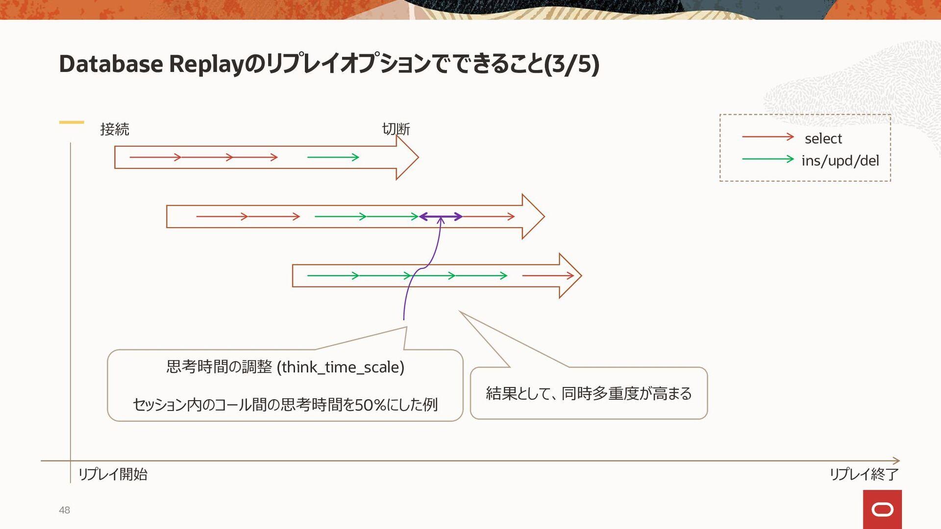 Database Replayのリプレイオプションでできること(4/5) 接続 切断 リプレイ...