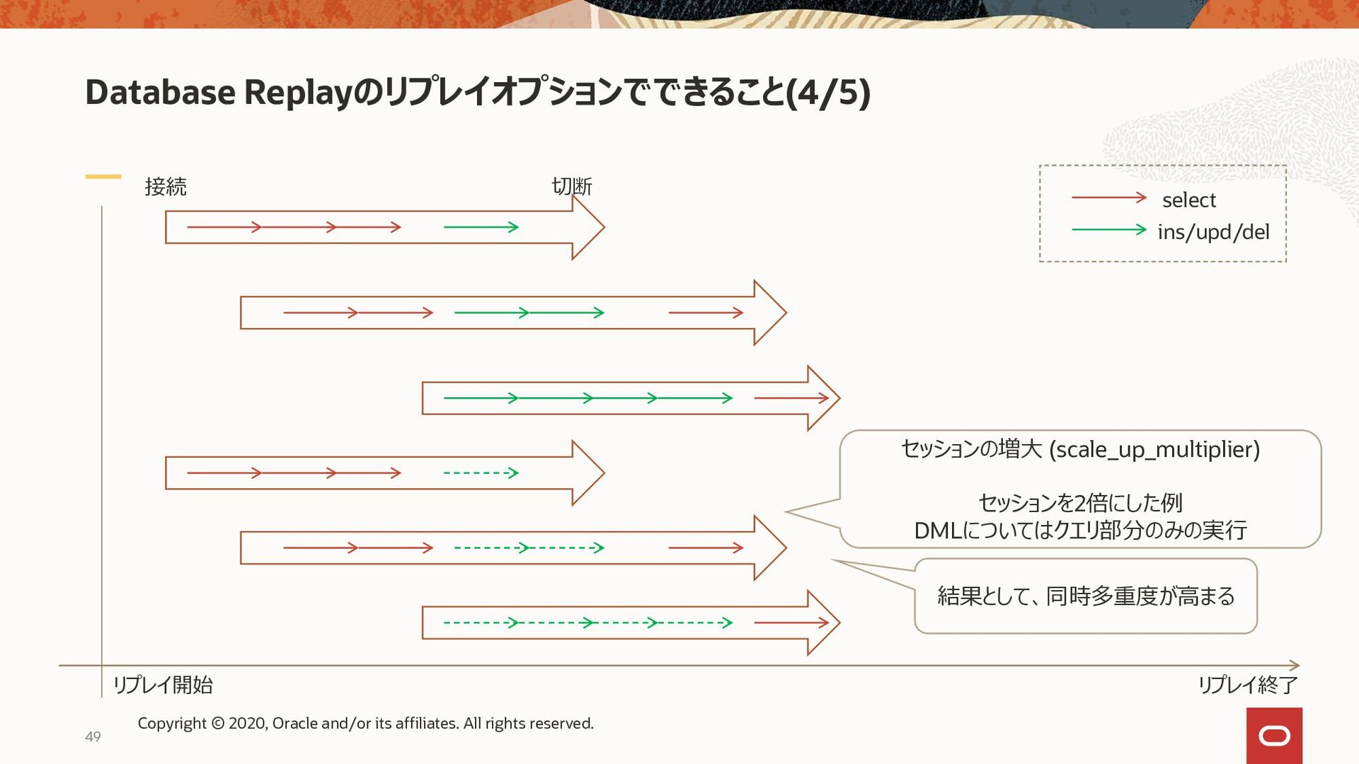 Database Replayのリプレイオプションでできること(5/5) 接続 切断 リプレイ...