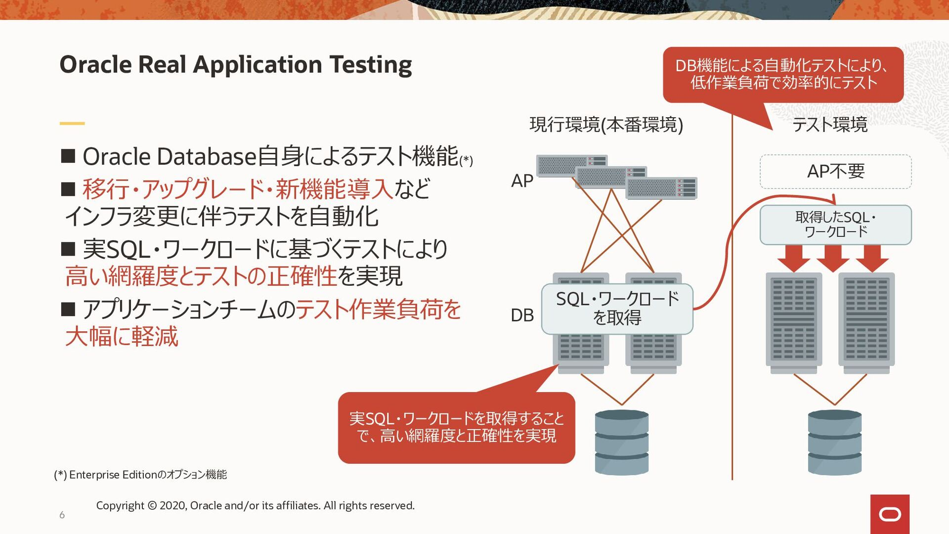 6 ◼ Oracle Database自身によるテスト機能 (*) ◼ 移行・アップグレード・...