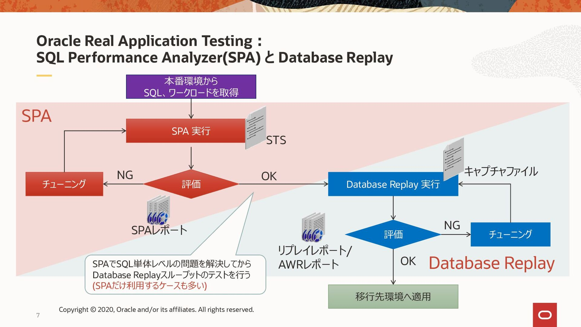 7 Oracle Real Application Testing: SQL Performa...