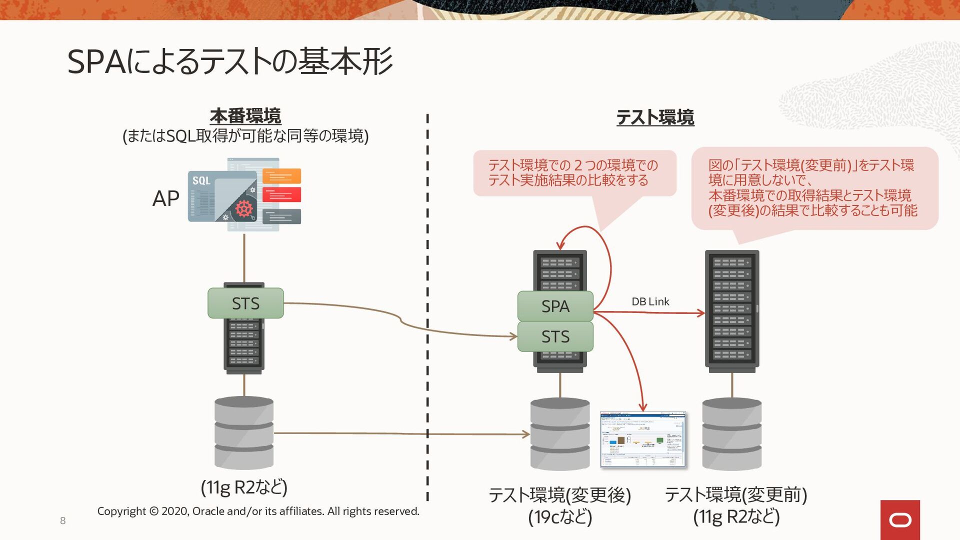 AP 本番環境 (またはSQL取得が可能な同等の環境) テスト環境 DB Link STS S...