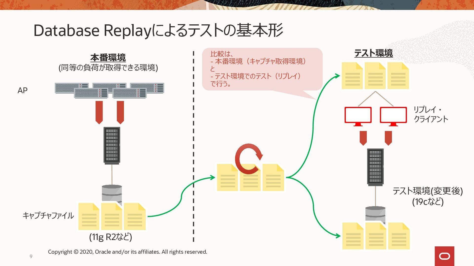 9 キャプチャファイル AP リプレイ ・ クライアント Database Replayによる...
