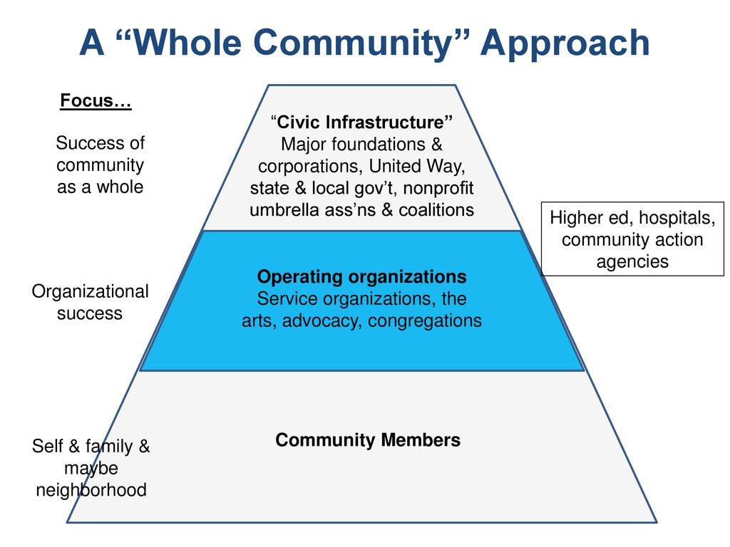 Operating organizations Service organizations, ...