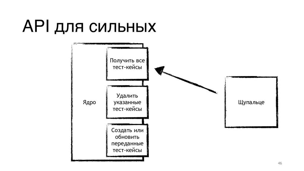 API для сильных Ядро Щупальце Создать или обнов...