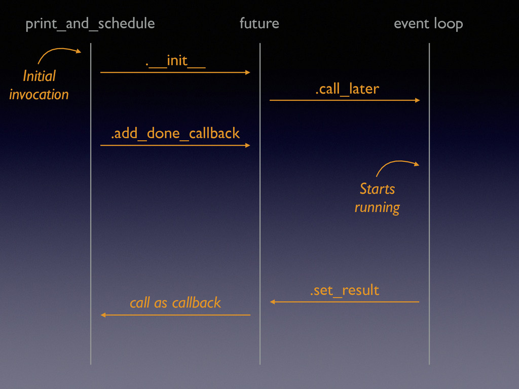 future print_and_schedule event loop Initial ...