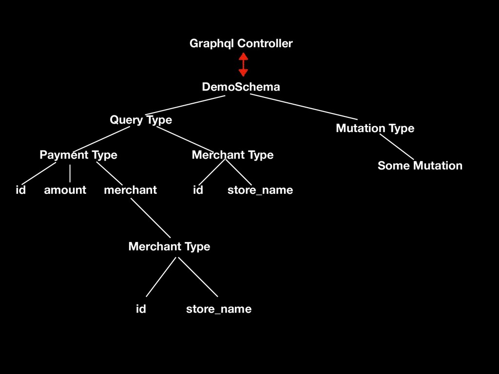 Graphql Controller DemoSchema Mutation Type Que...
