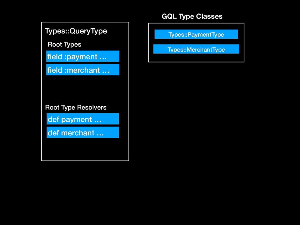 Types::QueryType Root Types Root Type Resolvers...