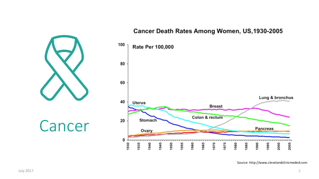 Cancer July 2017 2 Source: http://www.cleveland...