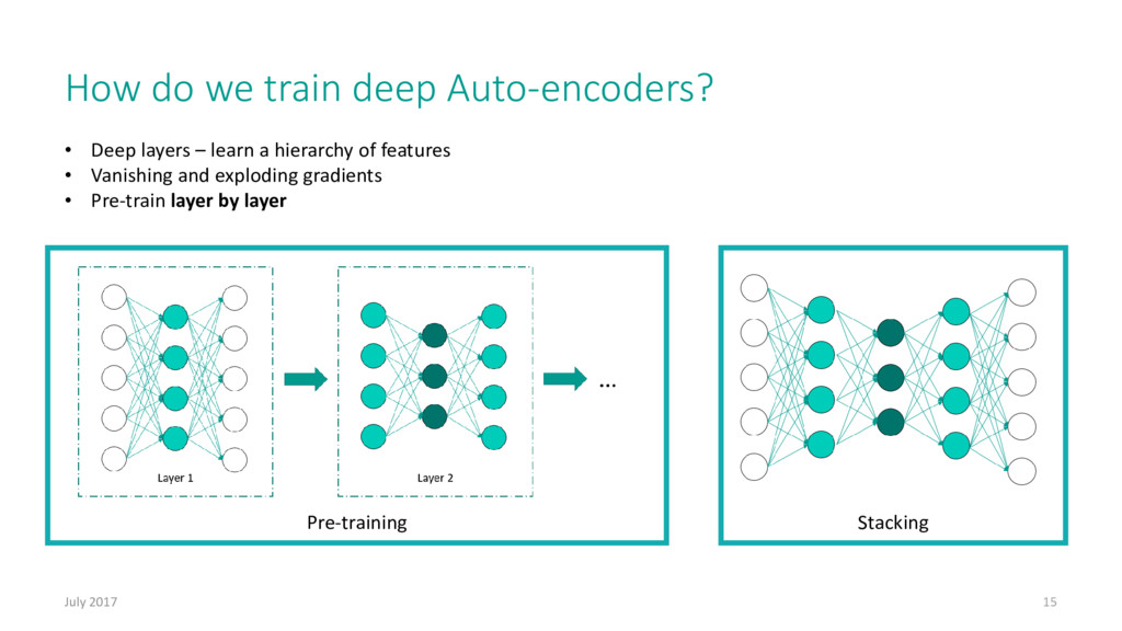 Pre-training How do we train deep Auto-encoders...