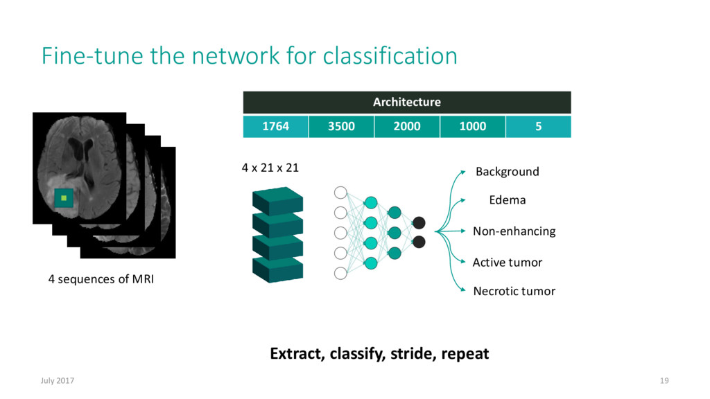 Fine-tune the network for classification July 2...