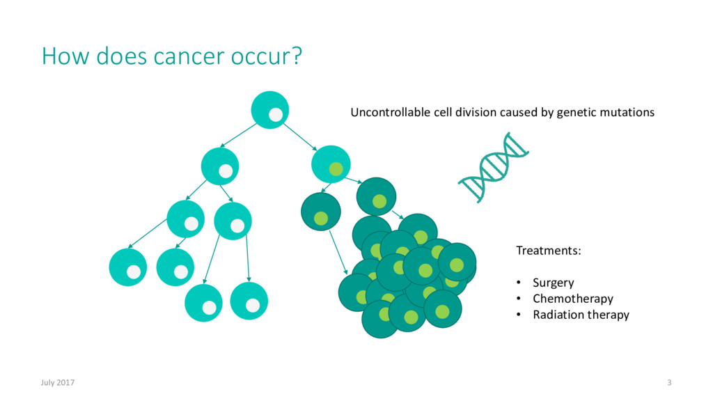 How does cancer occur? July 2017 3 Uncontrollab...