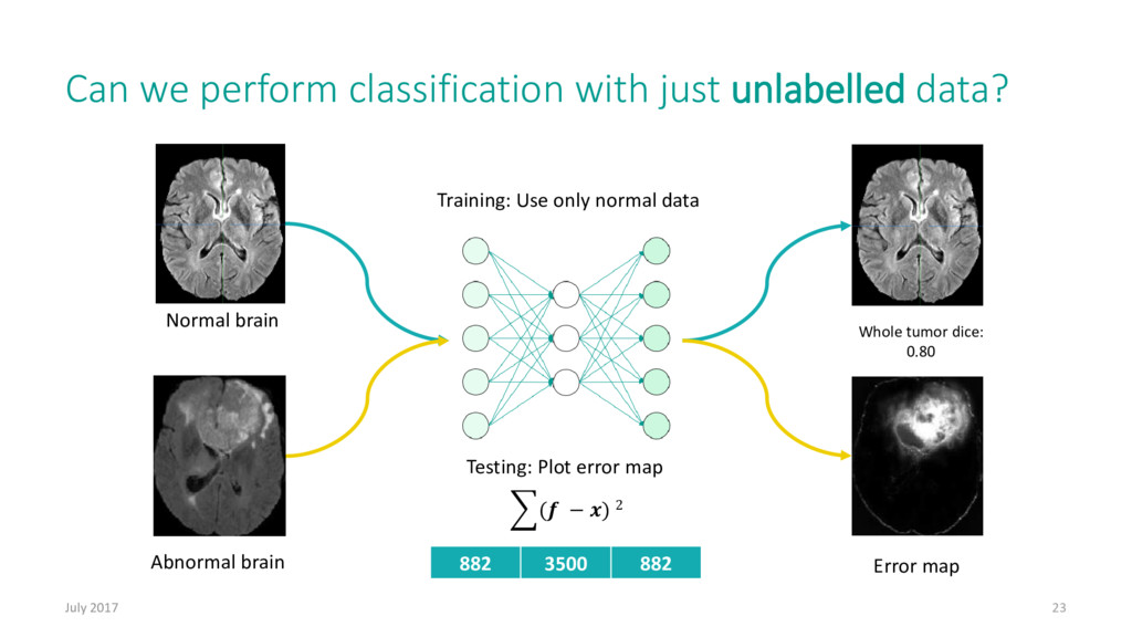 Can we perform classification with just unlabel...