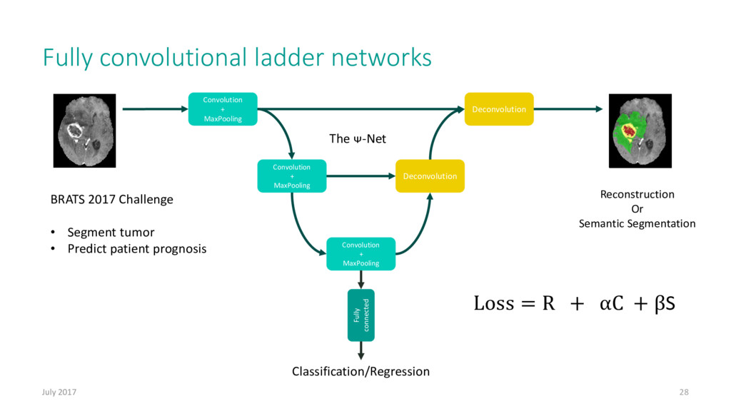 Fully convolutional ladder networks July 2017 2...