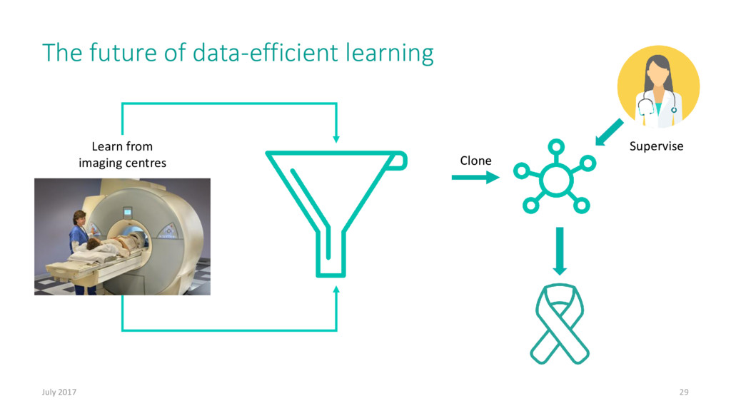 The future of data-efficient learning July 2017...