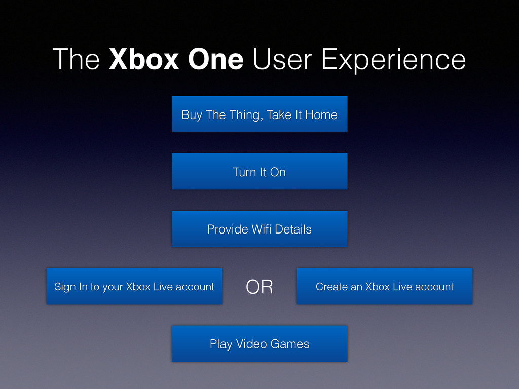 The Xbox One User Experience Buy The Thing, Tak...