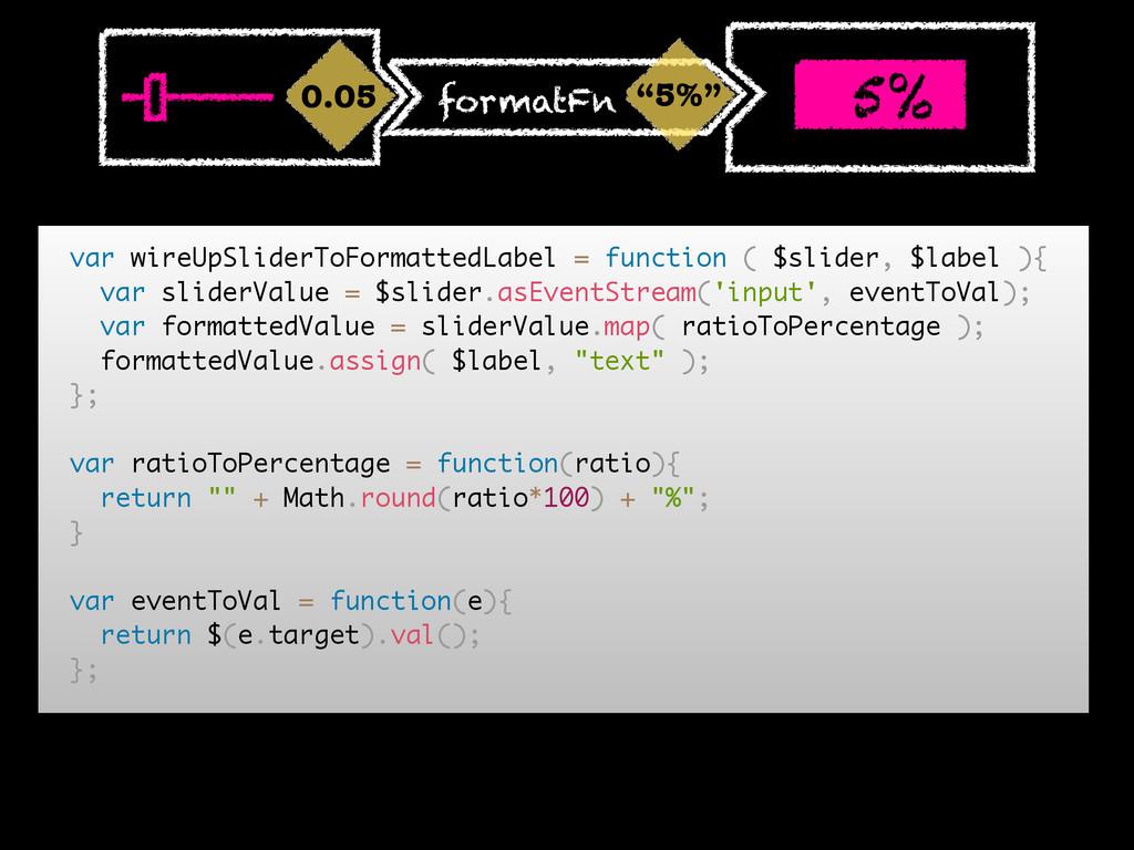 """5%"" 5% formatFn 0.05 0.05 var wireUpSliderToFo..."