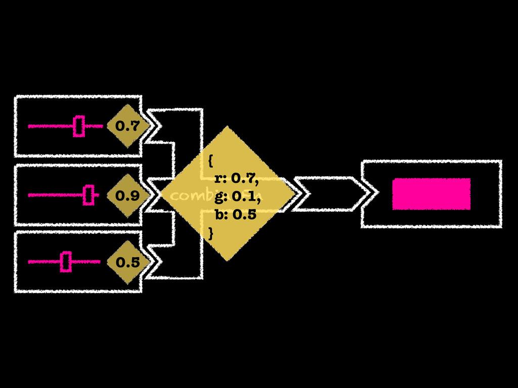 combineFn 0.7 0.5 0.9 { r: 0.7, g: 0.1, b: 0.5 }
