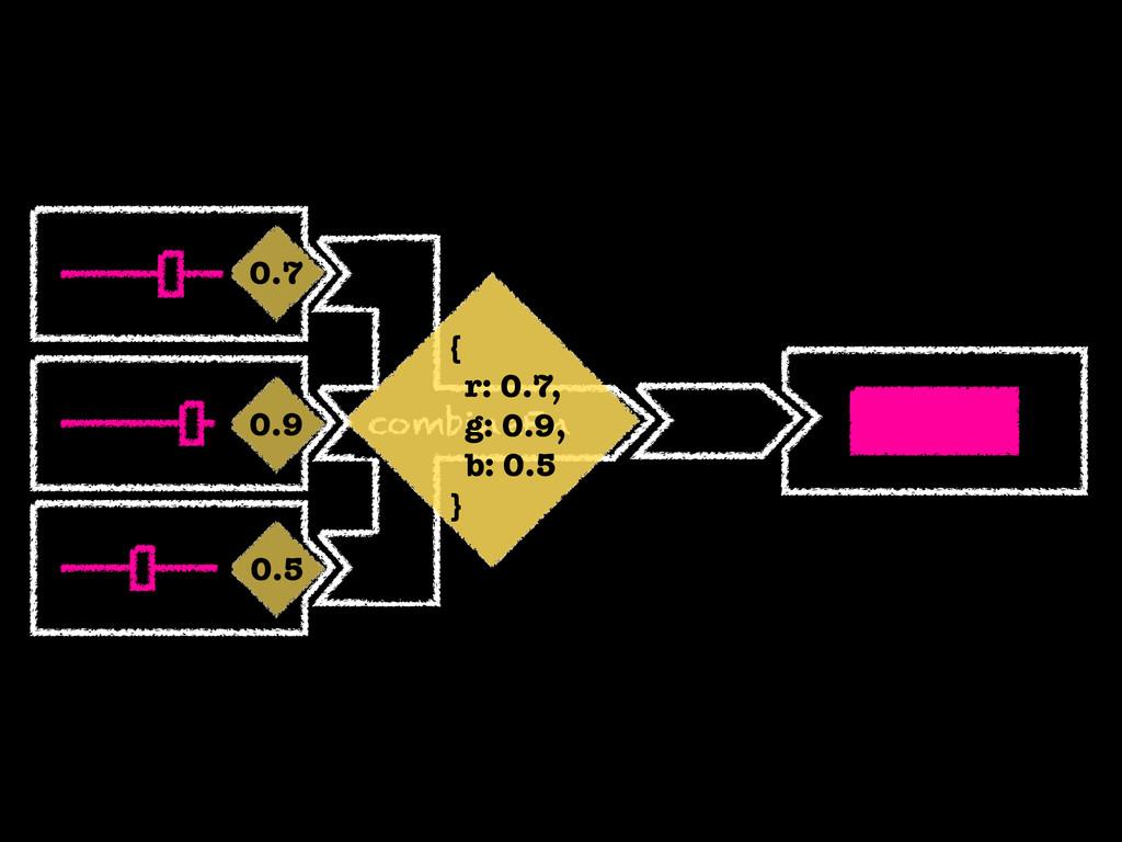 combineFn 0.7 0.5 0.9 { r: 0.7, g: 0.9, b: 0.5 }