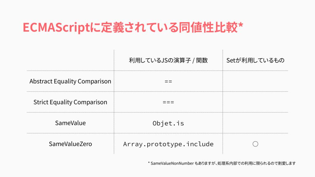 ECMAScriptに定義されている同値性比較* 利用しているJSの演算子 / 関数 Setが...