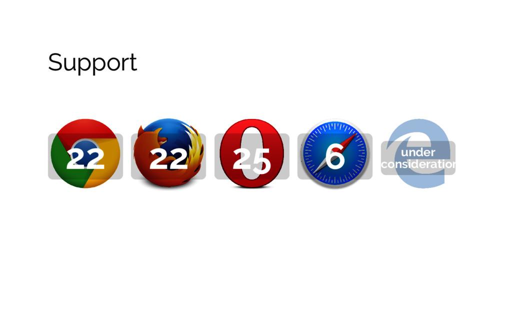 Support 22 22 25 6 under consideration