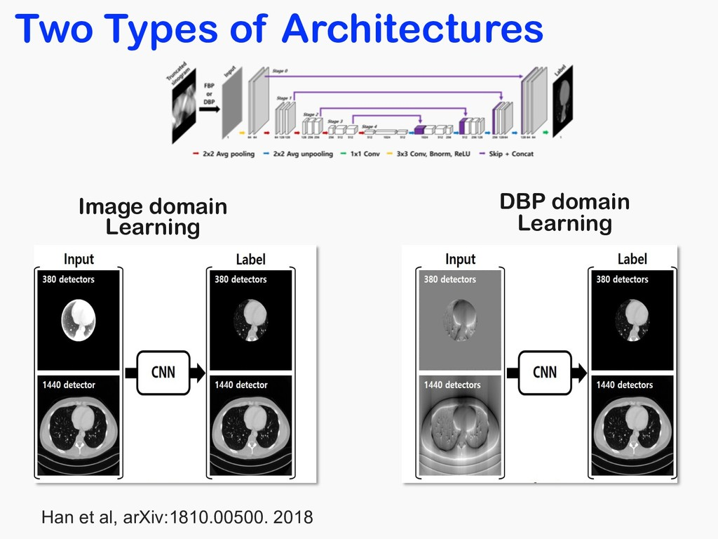 Two Types of Architectures Image domain Learnin...
