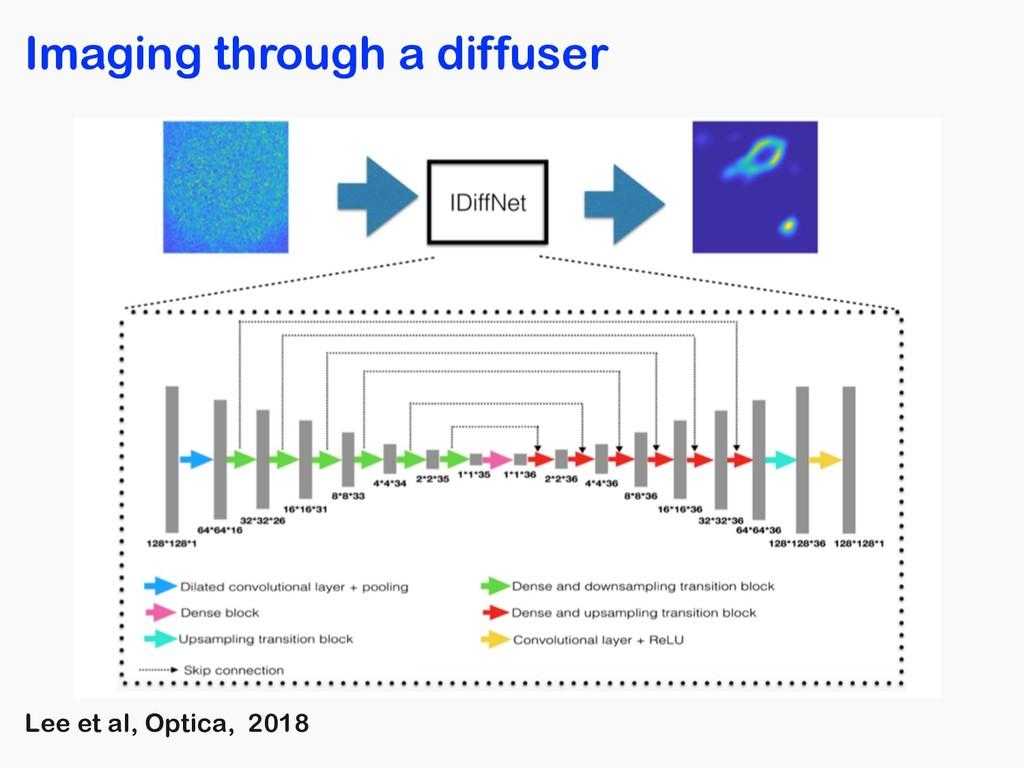 Imaging through a diffuser Lee et al, Optica, 2...