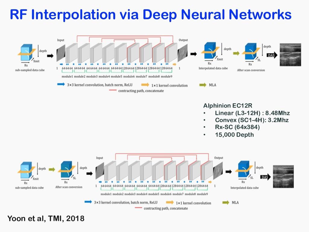 RF Interpolation via Deep Neural Networks Alphi...