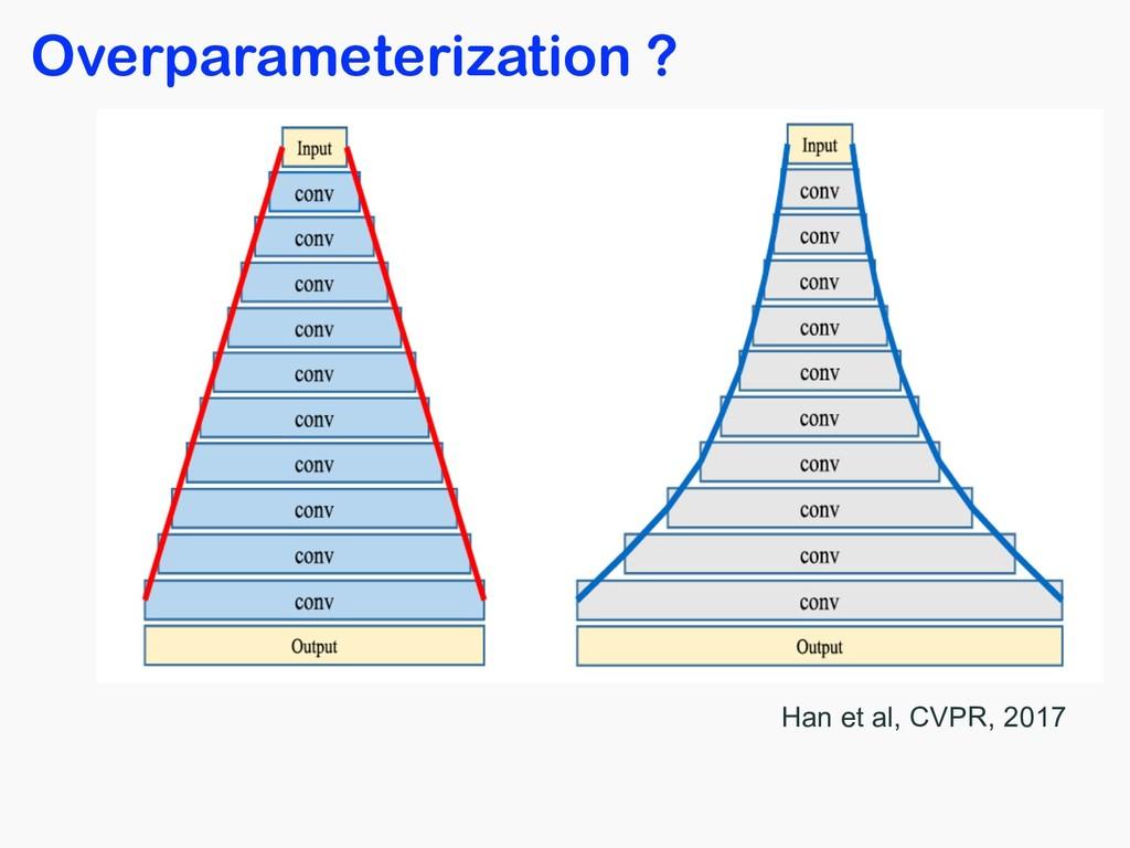 Overparameterization ? Han et al, CVPR, 2017