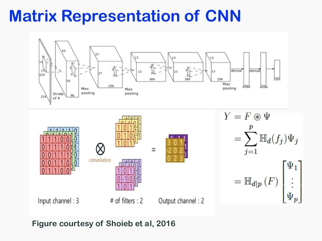 Matrix Representation of CNN Figure courtesy of...