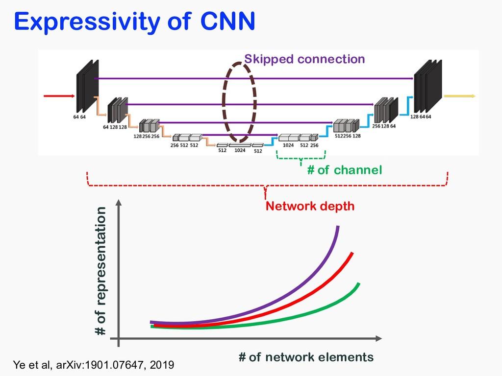 Expressivity of CNN # of representation # of ne...