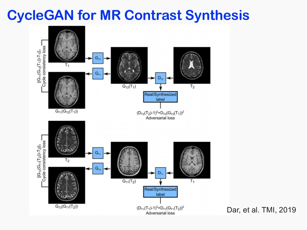 CycleGAN for MR Contrast Synthesis Dar, et al. ...