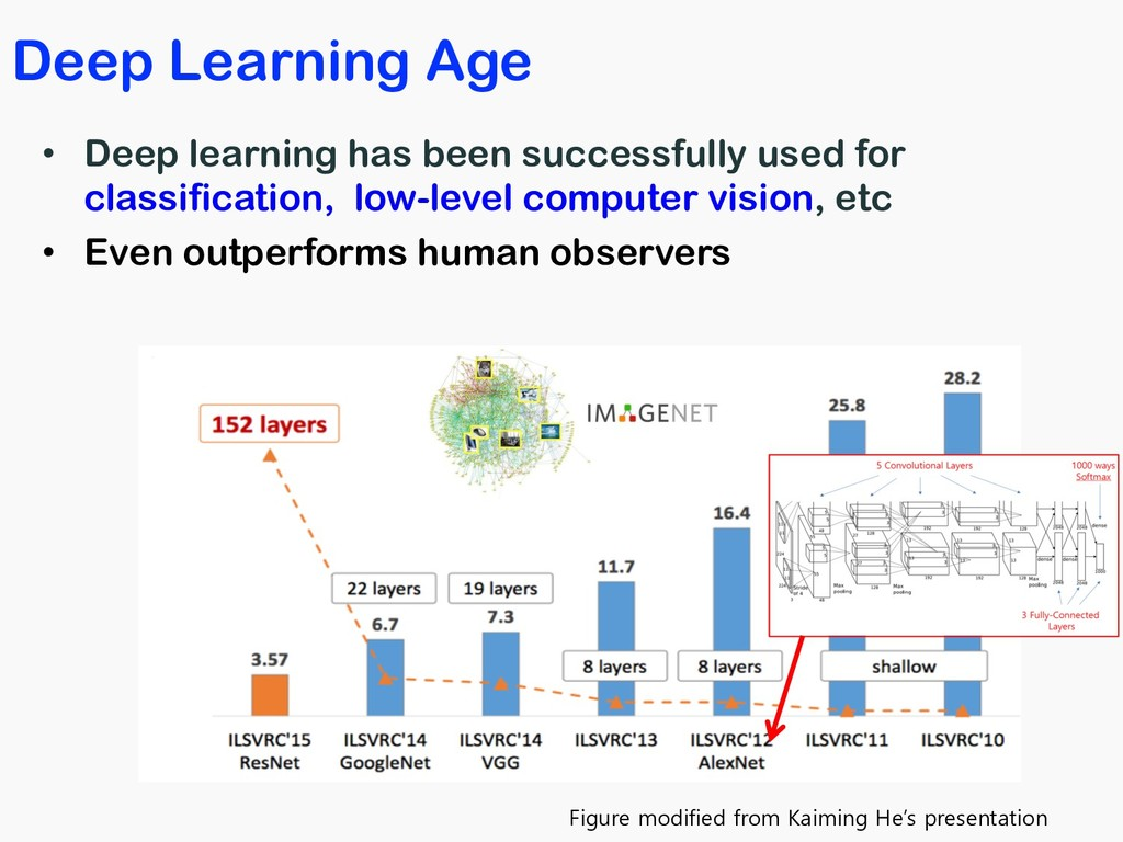 Deep Learning Age • Deep learning has been succ...