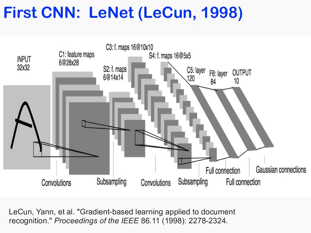 First CNN: LeNet (LeCun, 1998) LeCun, Yann, et ...