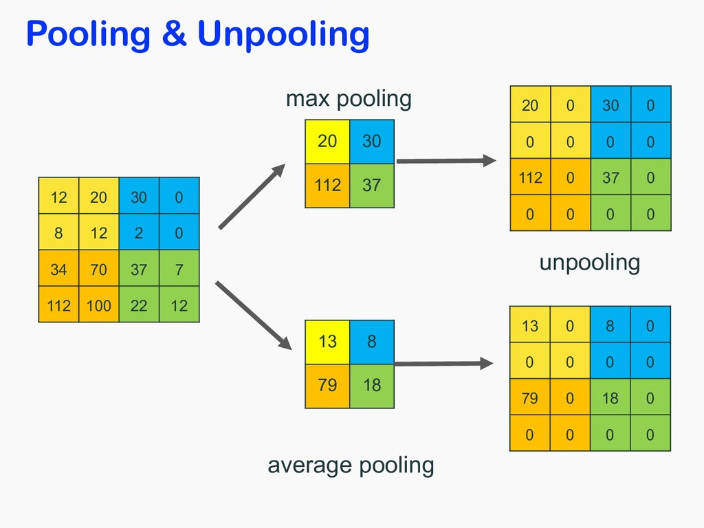 Pooling & Unpooling 12 20 30 0 8 12 2 0 34 70 3...