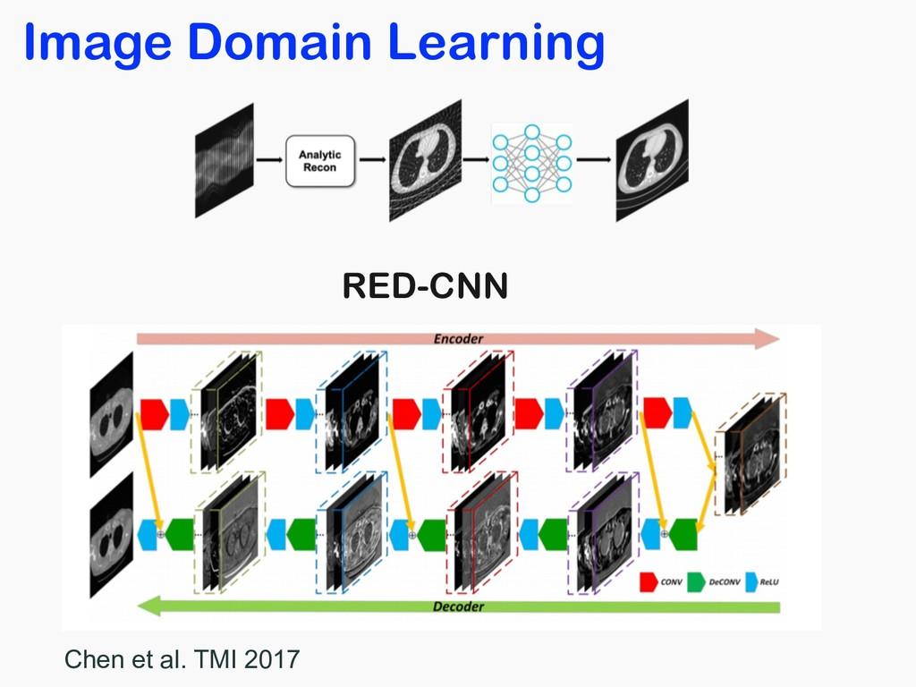 RED-CNN Chen et al. TMI 2017 Image Domain Learn...