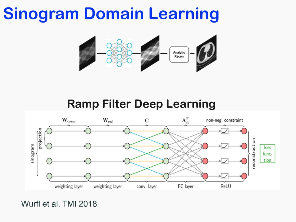 Sinogram Domain Learning Ramp Filter Deep Learn...