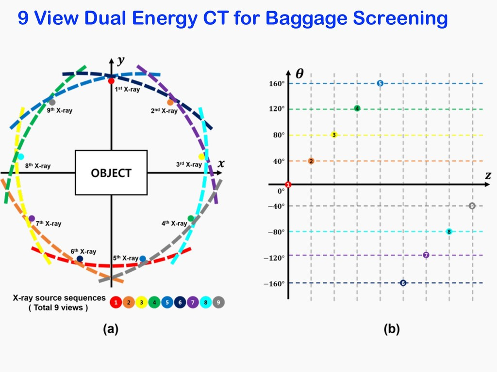 9 View Dual Energy CT for Baggage Screening