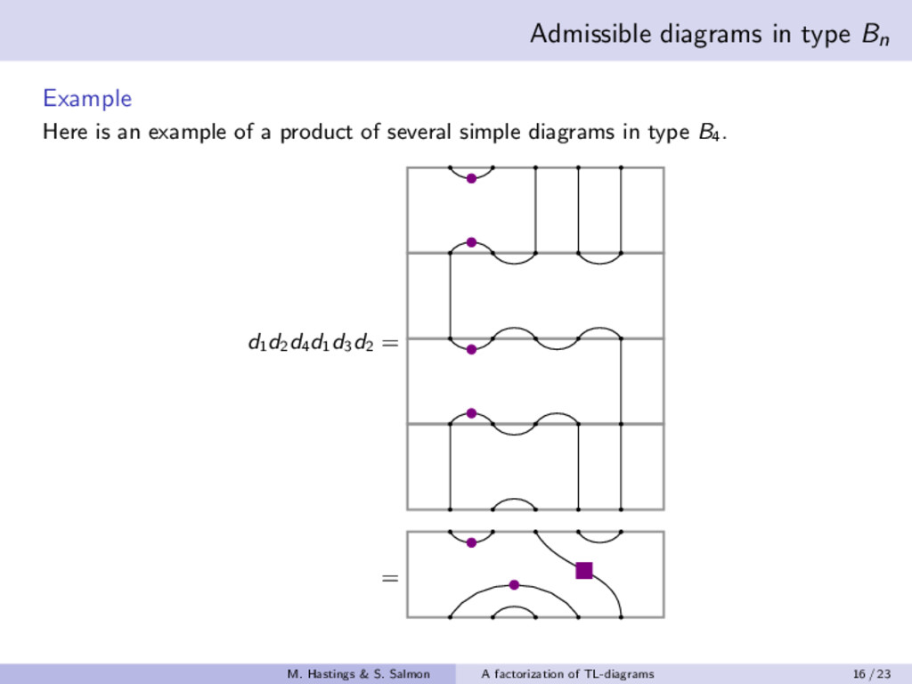 Admissible diagrams in type Bn Example Here is ...
