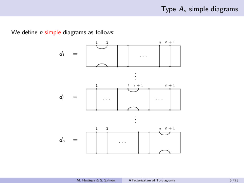 Type An simple diagrams We define n simple diagr...