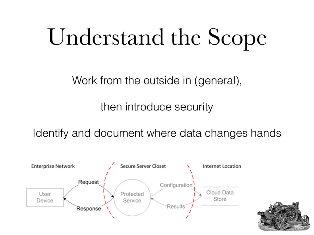 Understand the Scope Work from the outside in (...