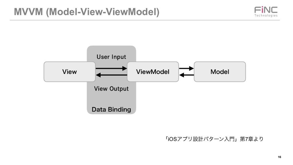 !16 MVVM (Model-View-ViewModel) ʮiOSΞϓϦઃܭύλʔϯೖ...