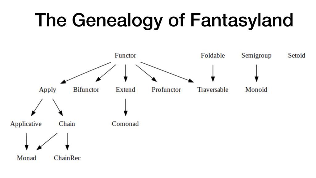 The Genealogy of Fantasyland