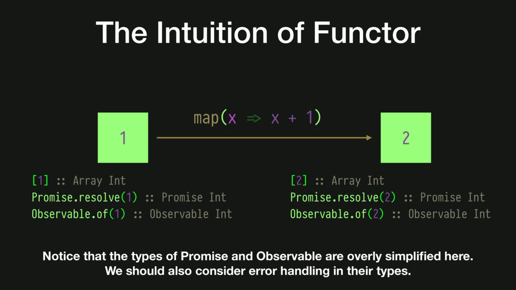The Intuition of Functor [1] #:: Array Int Prom...