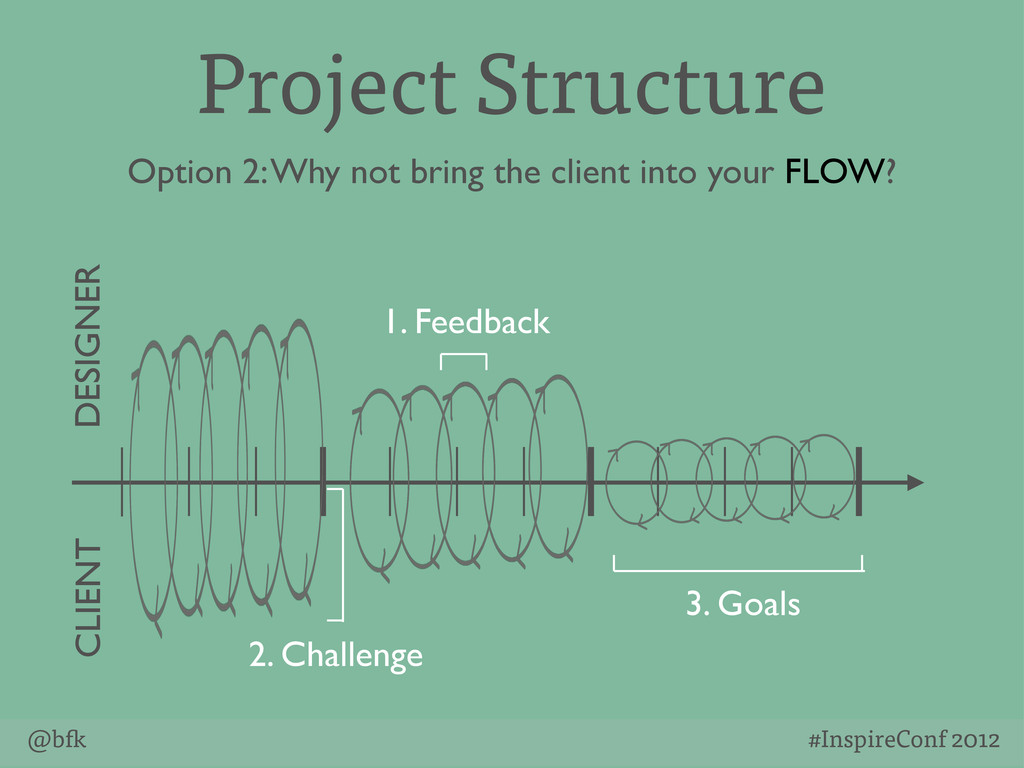 @b #InspireConf 2012 Project Structure Option 2...