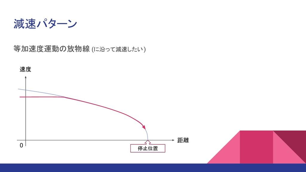 減速パターン 等加速度運動の放物線 (に沿って減速したい ) 距離 速度 停止位置 0