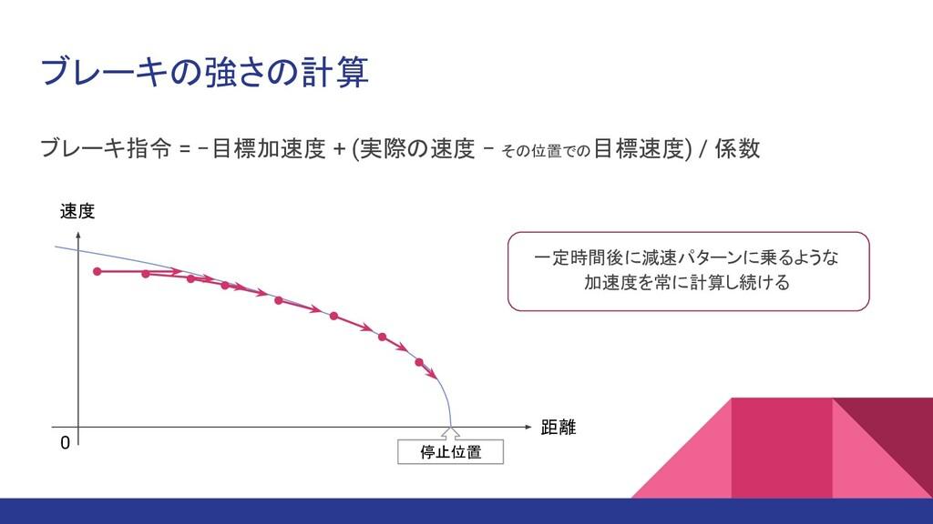 ブレーキの強さの計算 ブレーキ指令 = −目標加速度 + (実際の速度 − その位置での目標速...