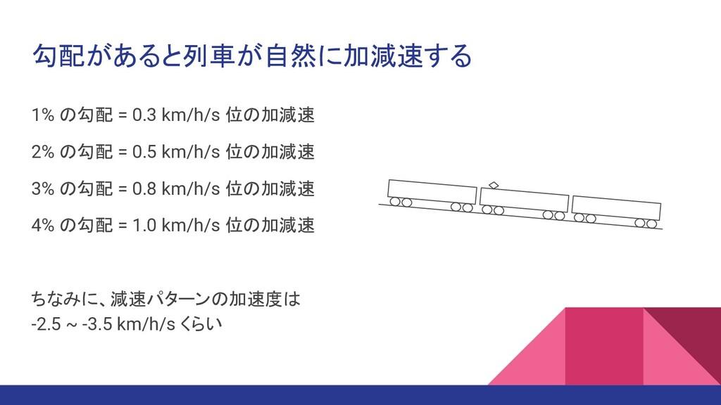勾配があると列車が自然に加減速する 1% の勾配 = 0.3 km/h/s 位の加減速 2% ...