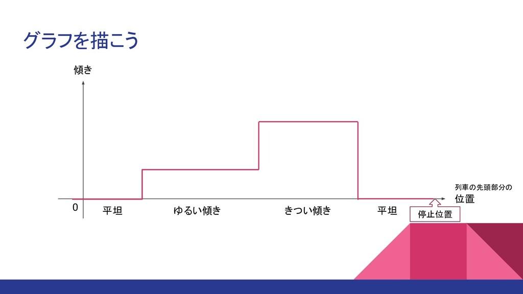 グラフを描こう 傾き 位置 0 平坦 ゆるい傾き きつい傾き 平坦 停止位置 列車の先頭部分の